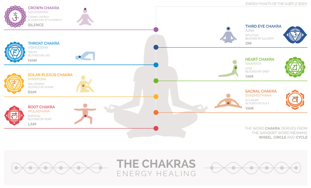 Yoga Poses And Unblocking Chakra